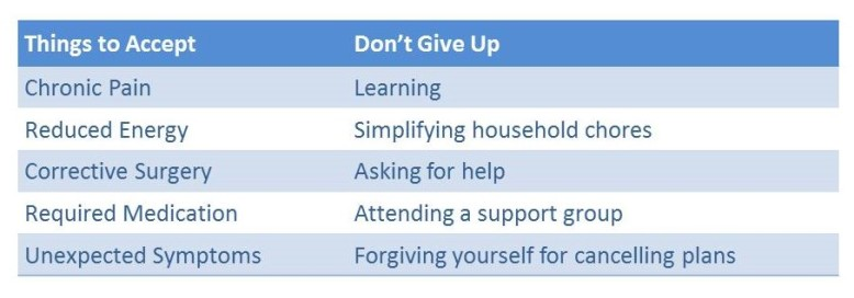 Accepting vs. Giving Up Chart
